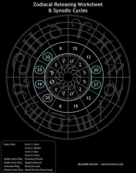 占星笔记——古典占星中界主(term ruler)的运用【转】