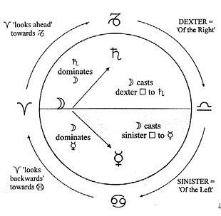 占星笔记——占星相位的古典起源与传统运用 By Deborah Hou