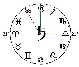占星笔记——古典占星擢升守护与入庙守护的详细解释和fall