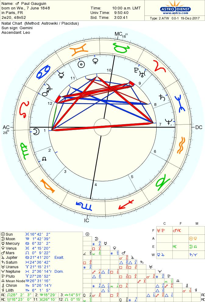 冥王星落入第九宫(迁移宫)