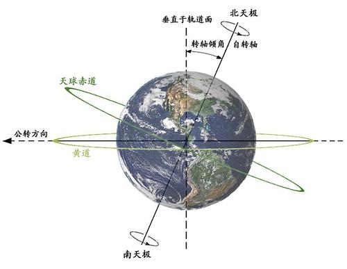 印度占星VS西洋占星(为什么我的星座全变啦?!)