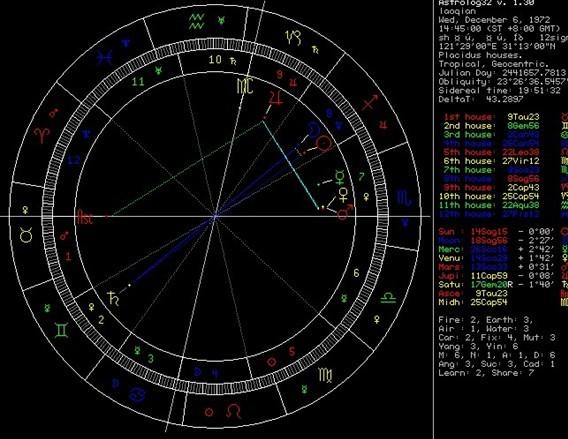 古典占星培训-性格篇